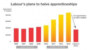 budget 2014 lib dems apprenticeships